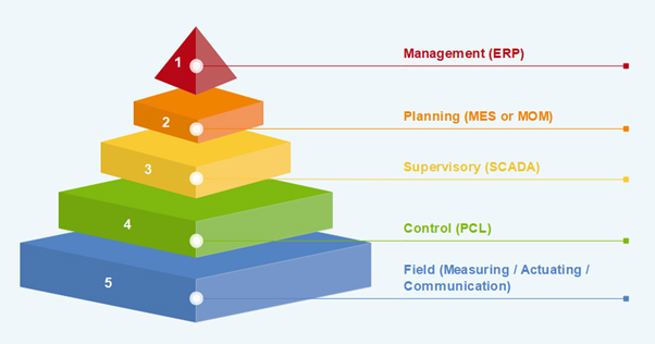 The 5 Layers of the Automation Pyramid and erp